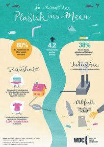 wdc_infografik_plastik_ins_meer